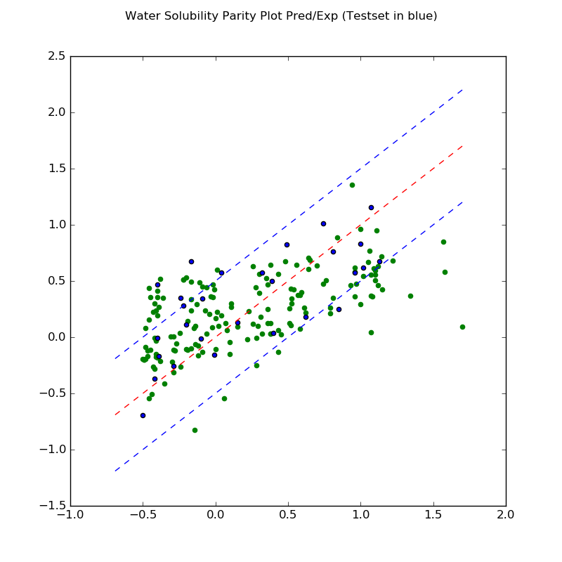 Parity plot high solubility